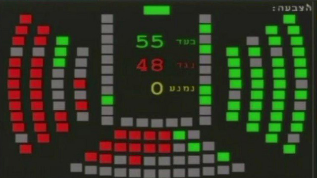 The vote results (Credit: Knesset Channel)