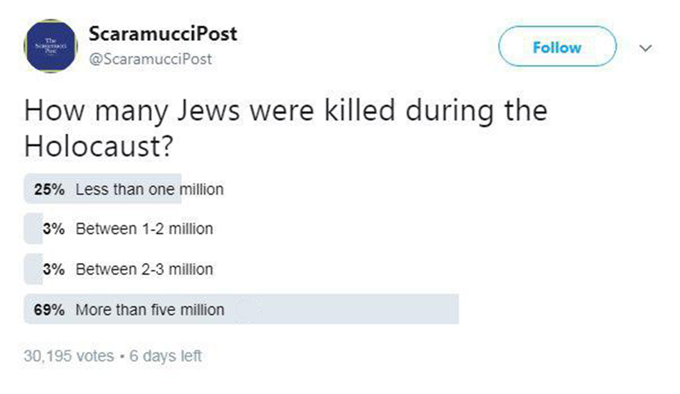 The poll's results