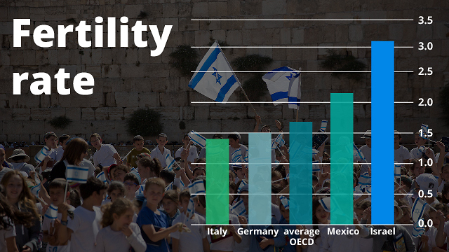 Fertility rate in Israel compared to other Western countries