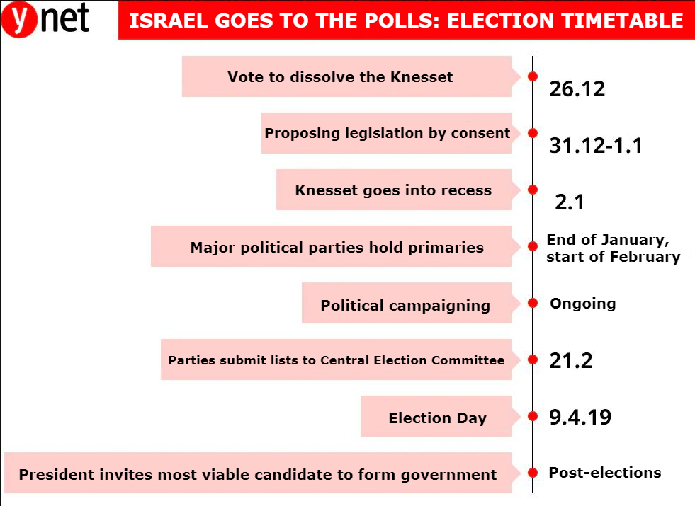 Knesset election timetable