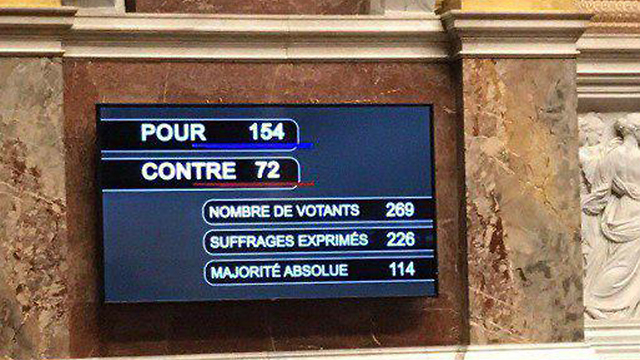 154 lawmakers voted in favor of the bill and 72 against