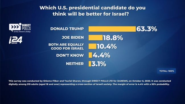 New survey conducted by Direct Polls and published on October 12, 2020, shows 63.3 percent of Israelis think U.S. President Donald Trump will be a better candidate for Israel compared to Democrat candidate Joe Biden