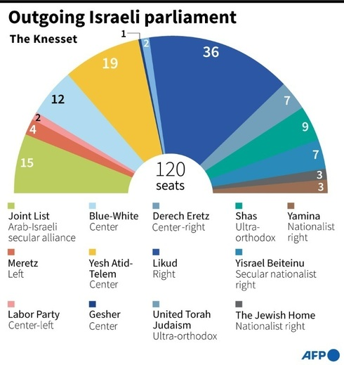 Outgoing Israeli parliament