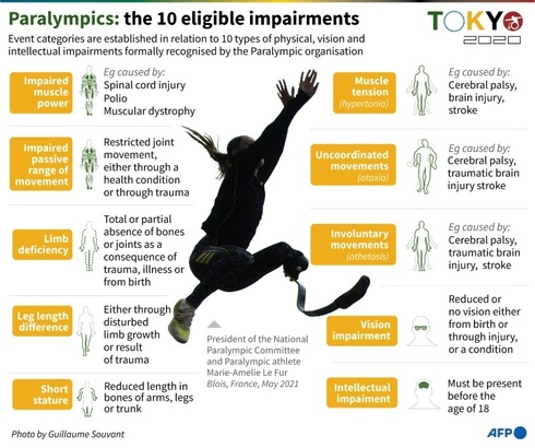 Ten types of impairment are accepted at the Paralympics